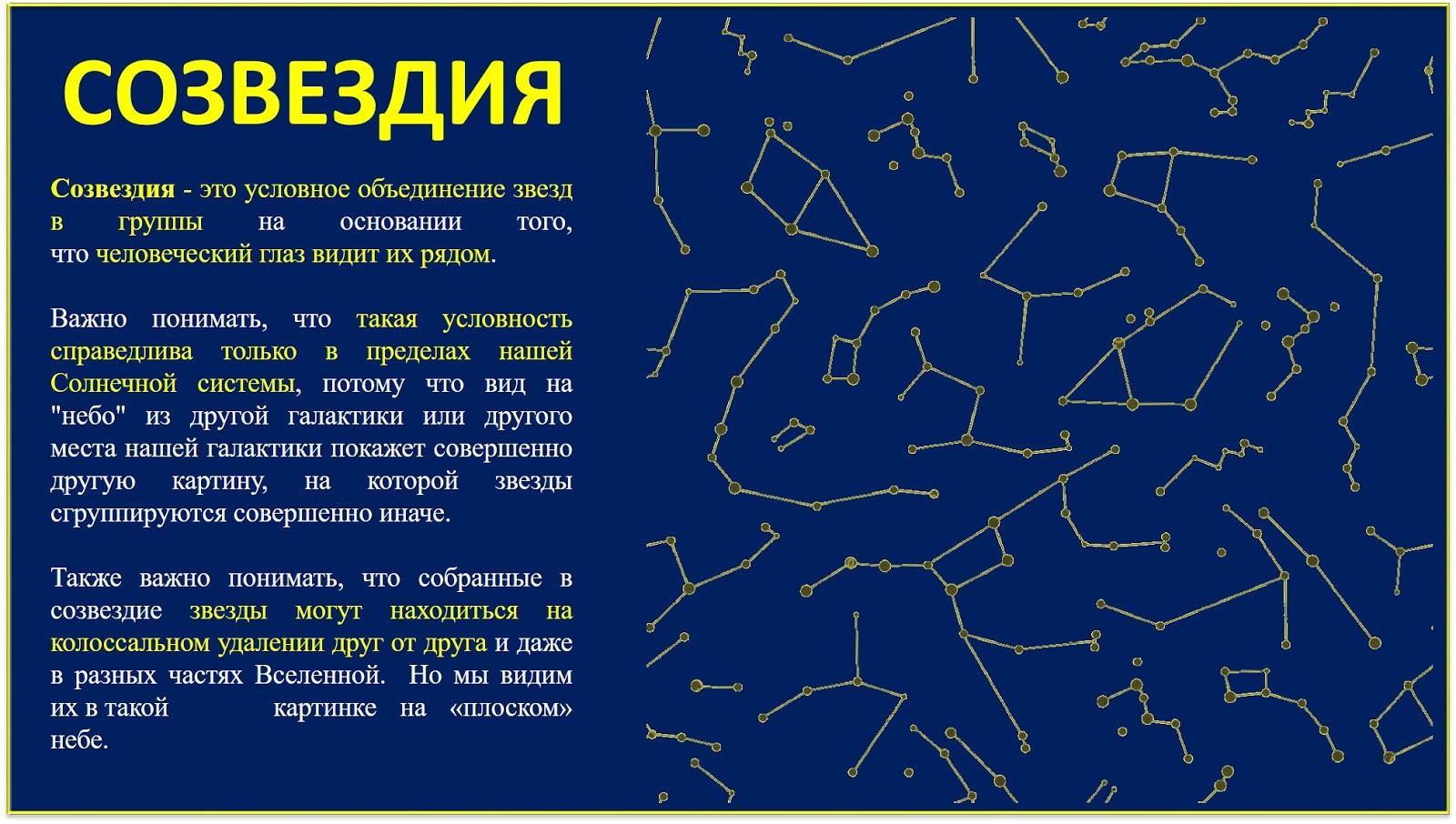Всё о созвездиях