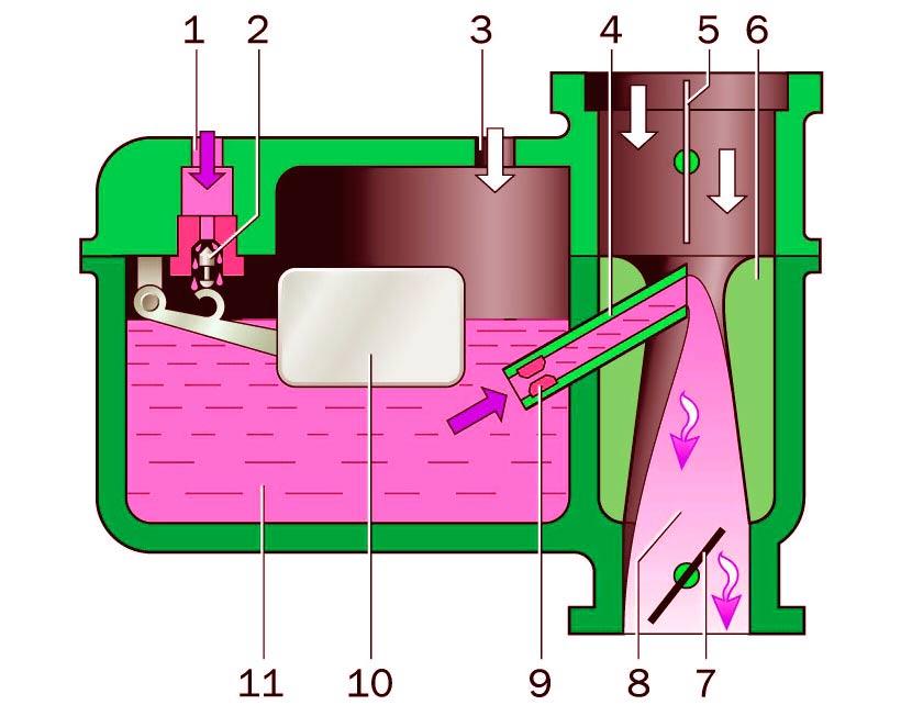 Принцип работы и устройство карбюратора