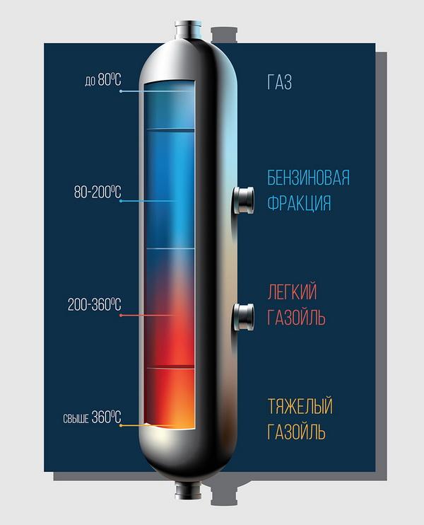 Дизельное топливо или газойль? вот в чем вопрос