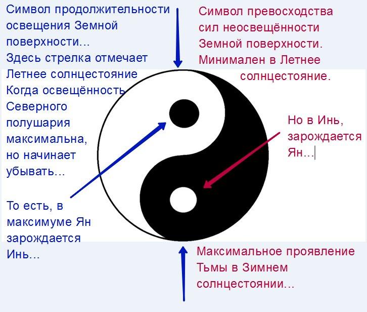 Что такое инь и янь и что этот символ означяет?