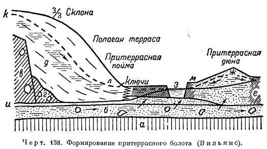 Что такое долина реки и каковы ее особенности?