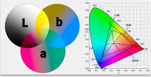 Цветовая модель — википедия. что такое цветовая модель