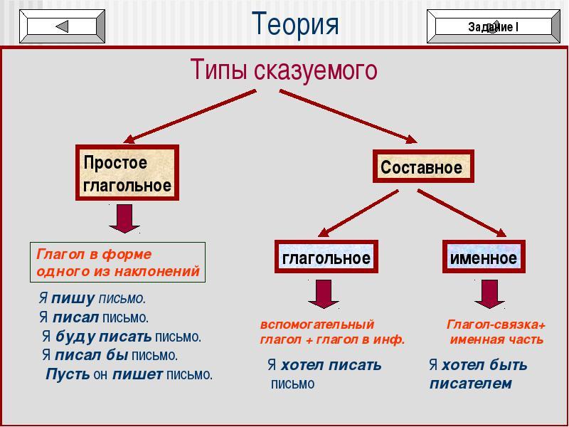 Подлежащее и его способы выражения. главные члены предложения в русском языке :: syl.ru
