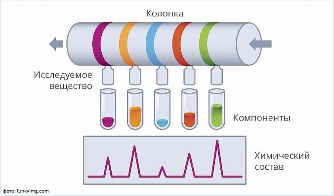 Суть метода ионообменной хроматографии, его достоинства