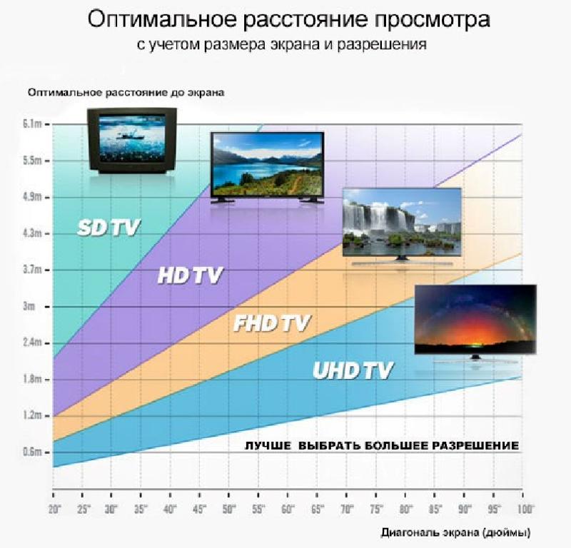 Какую диагональ телевизора выбрать: подбор расстояния от зрителя до экрана