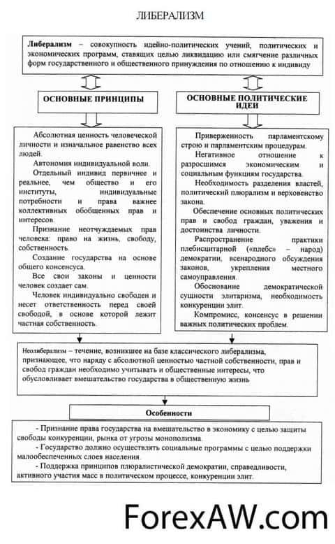 Либерализация экономики: кому добро, а кому ничего :: syl.ru