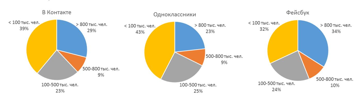 Что такое круговая диаграмма? как сделать круговую диаграмму в excel и с помощью канцелярских инструментов? :: syl.ru