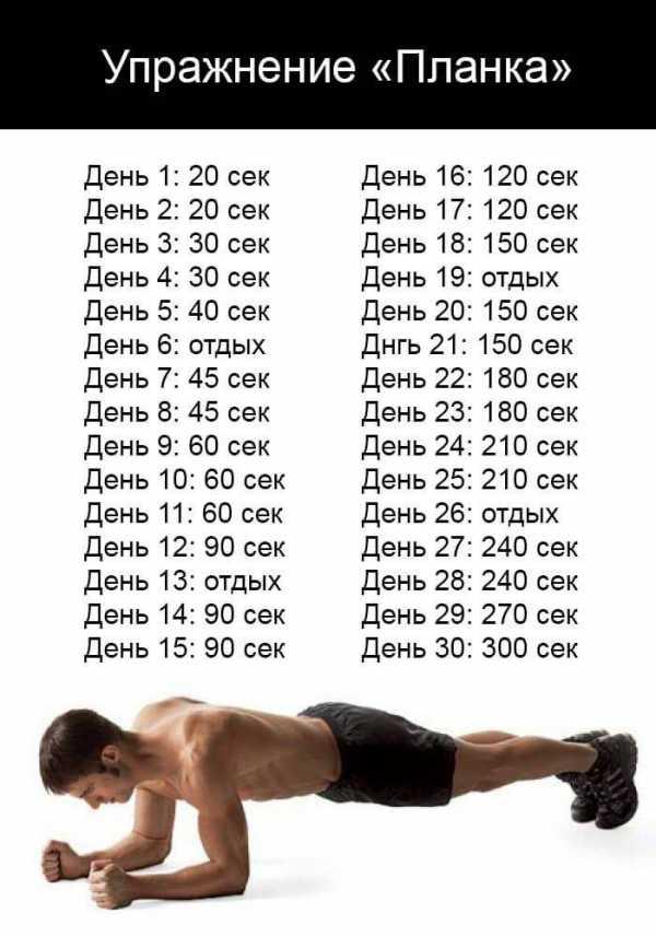 Планка для начинающих —гид по упражнению, техника, таблицы