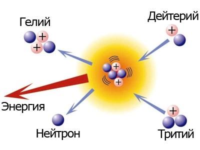 Термоядерный синтез — physbook