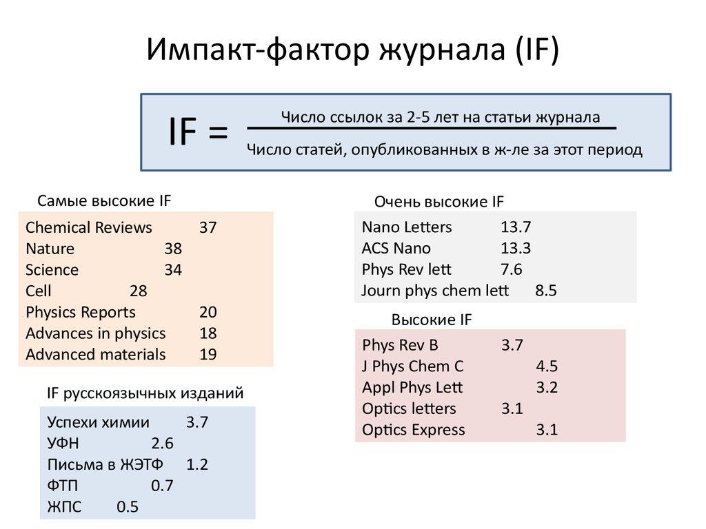 Импакт-фактор — википедия. что такое импакт-фактор