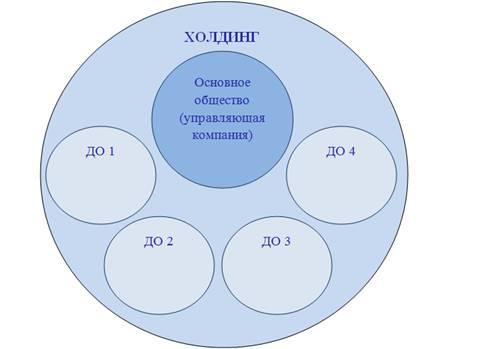 Холдинг - это... структура, деятельность холдингов. управление холдингом