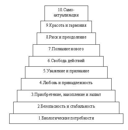 Потребность — википедия