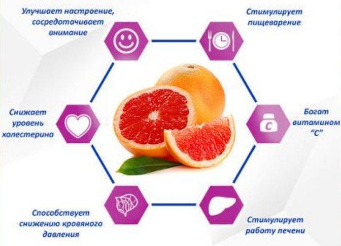 Грейпфрут, польза и вред, калорийность, противопоказания