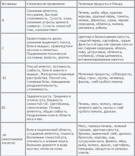Гипервитаминоз — википедия. что такое гипервитаминоз
