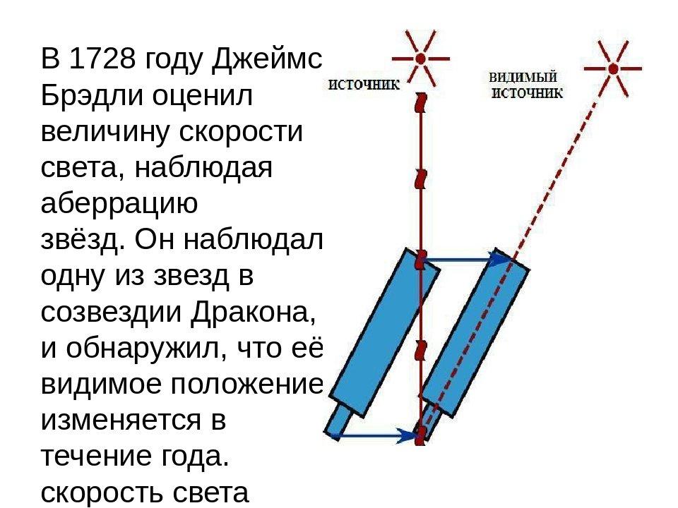 Скорость света — википедия. что такое скорость света
