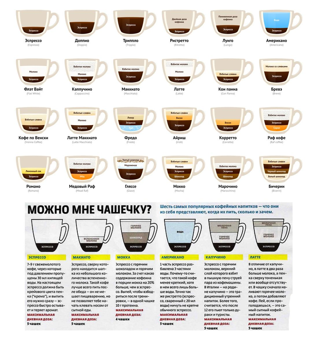 История американо, как появился этот кофе, чем отличается от других