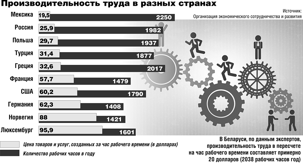 Расчет производительности труда. формула и примеры 2020 года