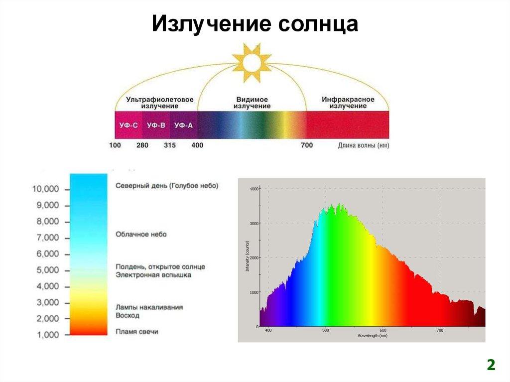 Uvi.terrameteo.ru ::: прогноз солнечного ультрафиолетового индекса и толщины озонового слоя