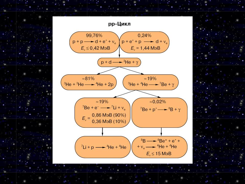 Протон-протонный цикл — википедия. что такое протон-протонный цикл