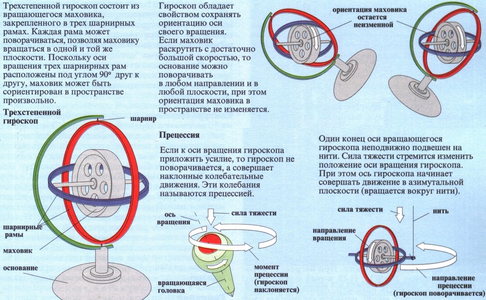 Гироскоп | энциклопедия кругосвет