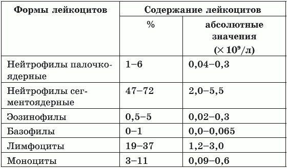 Эозинофилия - эозинофильный синдром