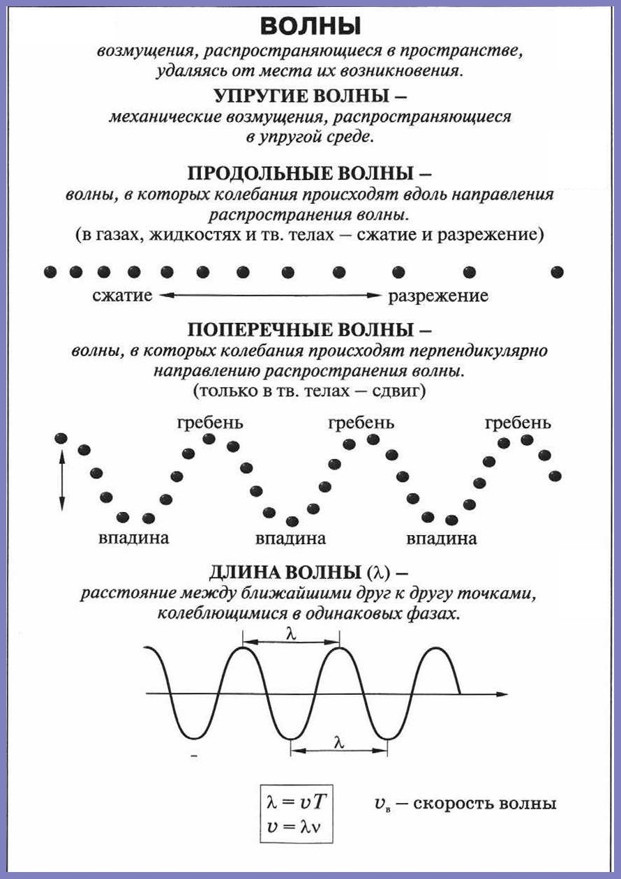 Стоячая волна - standing wave - qwe.wiki