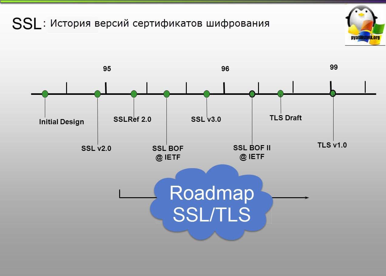 Проблема с сертификатами sectigo после 30 мая 2020 года и метод решения