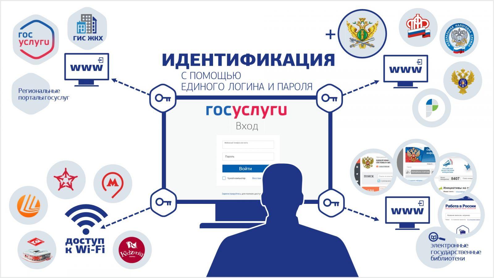 Госуслуги личный кабинет — вход на официальный сайт рф