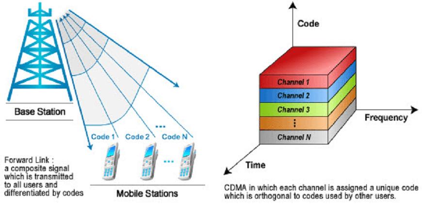 Телефон cdma: что это такое? двухстандартный телефон cdma+gsm