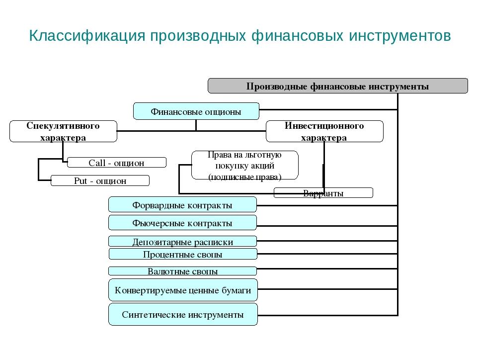 Производный финансовый инструмент