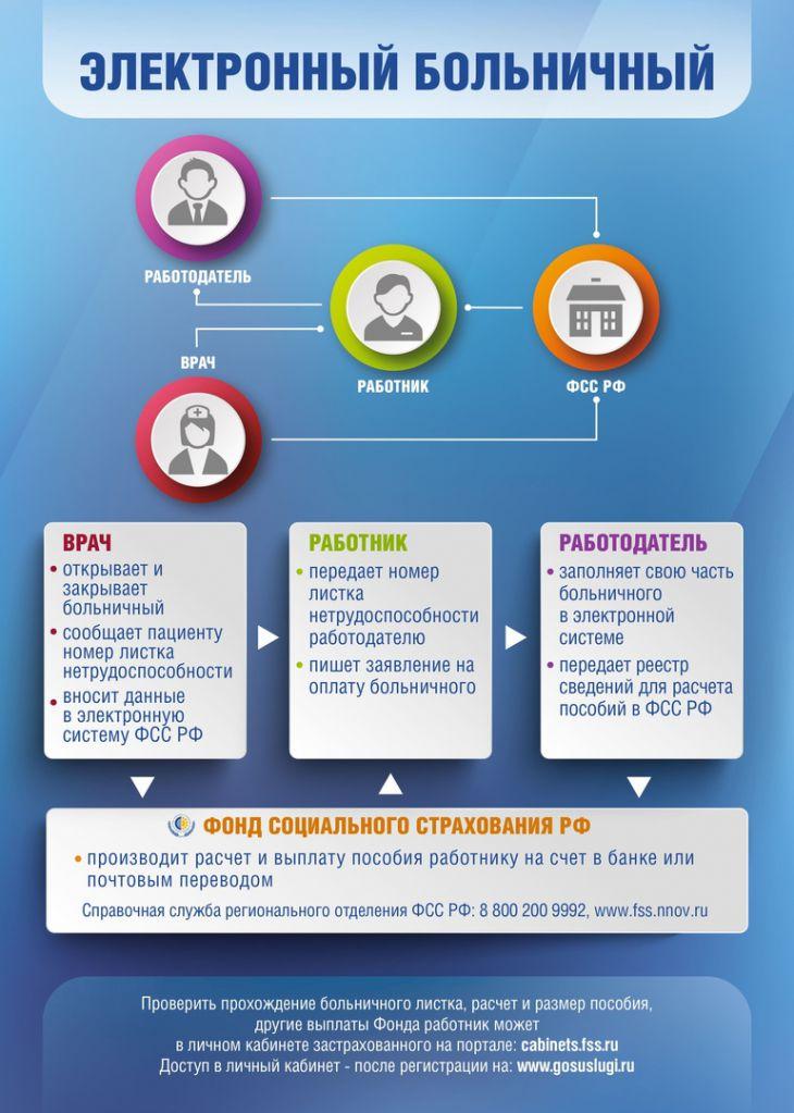 Как получить электронный больничный лист: инструкция