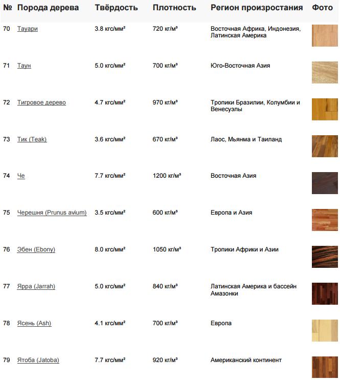 Гид по деревянным разделочным доскам - podsolnuhi journal