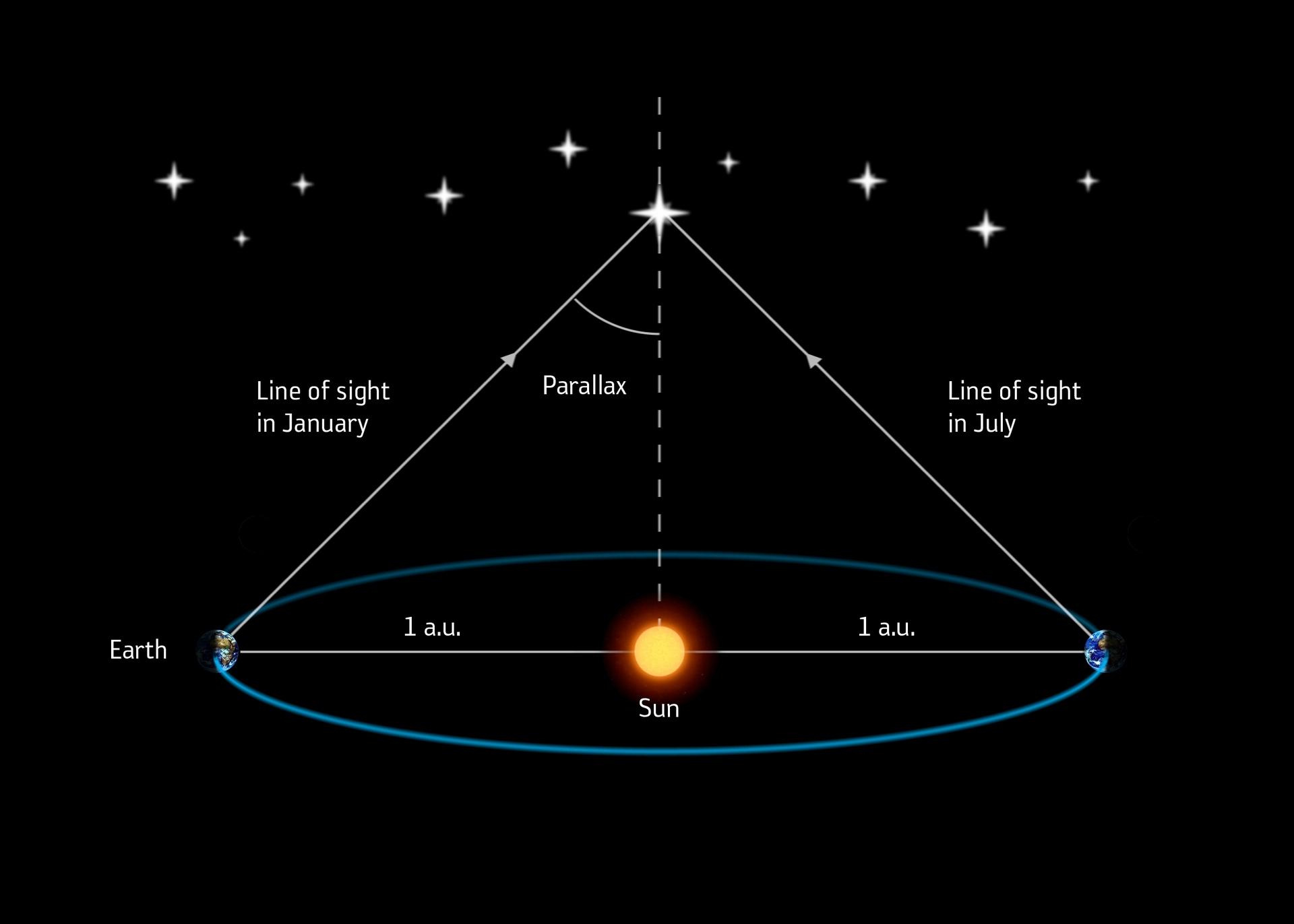 Годичный параллакс. годичный звёздный параллaкc. | интересные факты