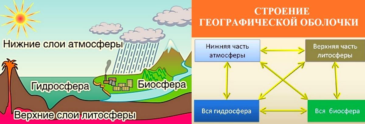 Свойства географической оболочки и ее строение 7 класс