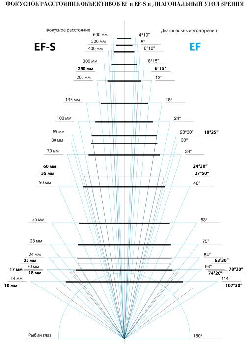Что такое эквивалентное фокусное расстояние и как его используют
