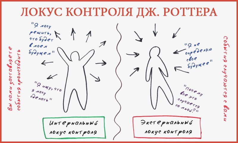 Локус контроля личности роттера, тест и методика локус контроля