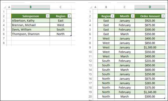 Как сделать сводную таблицу в excel – пошаговая инструкция для чайников - mister-office