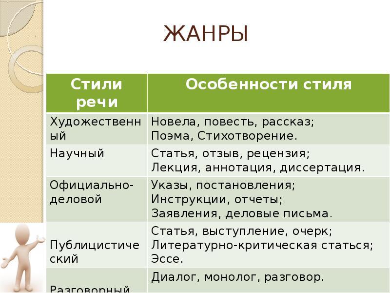 Примеры жанров текста в русском языке