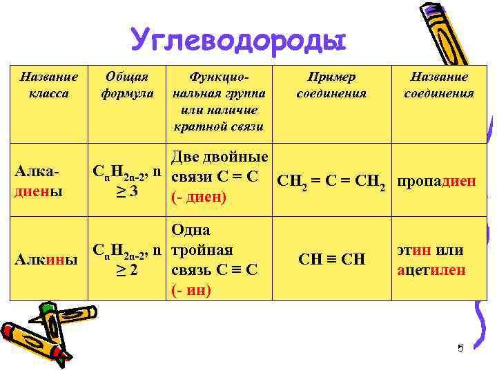 1.классификация органических соединений. важнейшие функциональные группы. примеры.