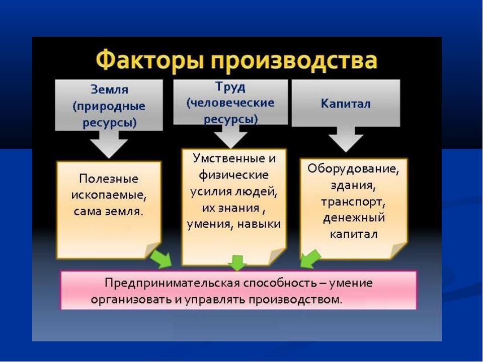 3. ресурсы и факторы производства