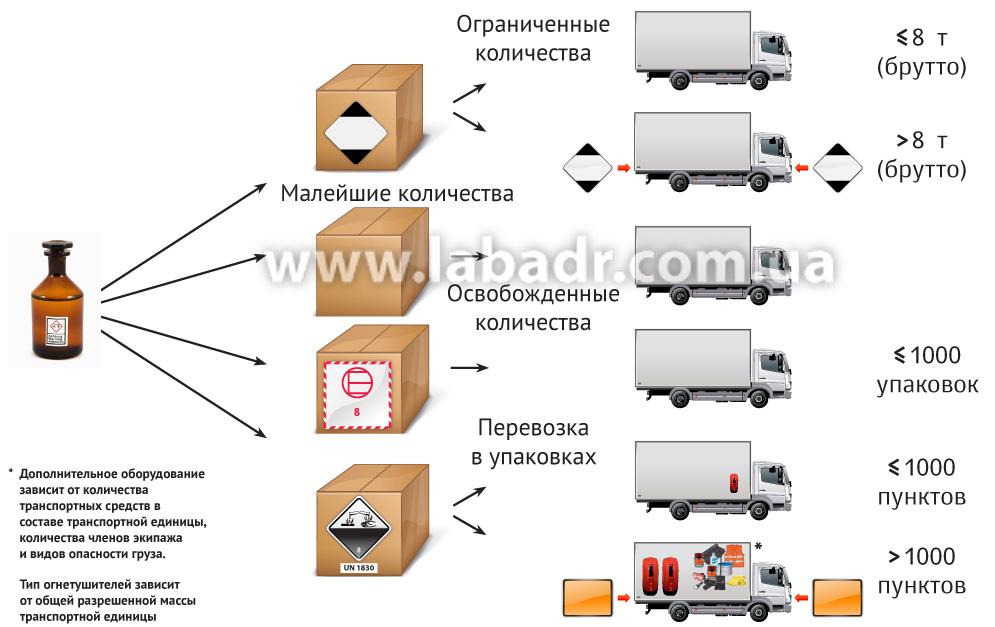 Перечень опасных грузов по допог
