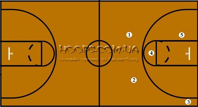 Подбор в баскетболе – секреты в борьбе за мяч для любого игрока