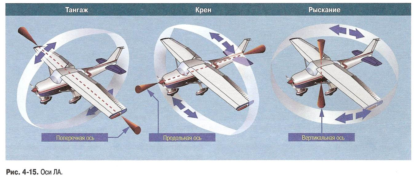 Гайд по flight simulator от пилотов: учимся управлять самолетом / хабр