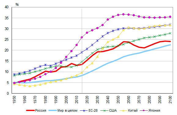 Демографические показатели - это... основные понятия, значение показателей и назначение