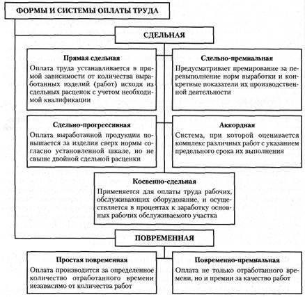 Что включает тарифная система оплаты труда? :: businessman.ru