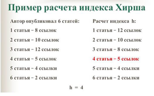 Школа научных коммуникаций - индекс хирша, параметры авторов и организаций