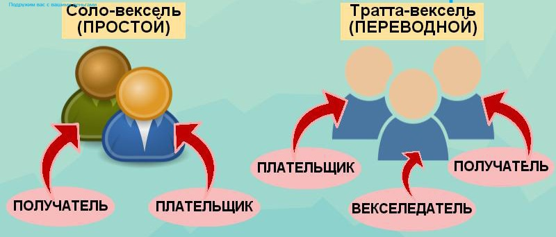 Что такое вексель простыми словами: обзор термина