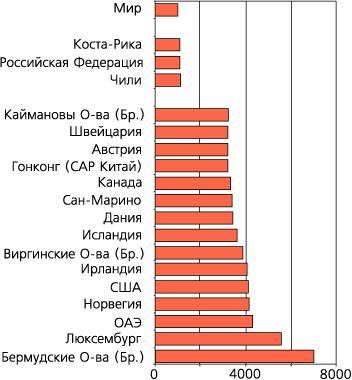 Уровень жизни по данным росстат