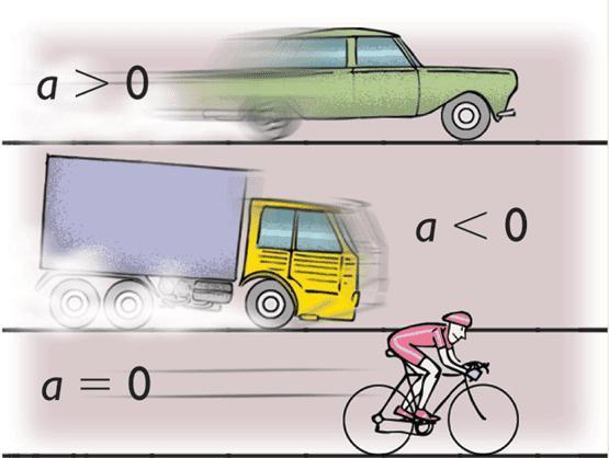 Ускорение | физика для всех