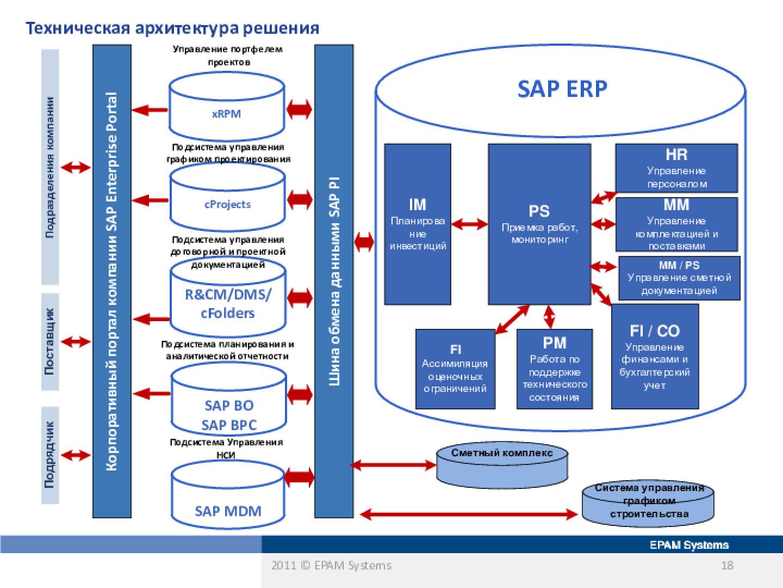 Программа sap — лучшая для управления предприятием, обзор возможностей